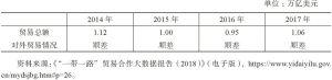 """表7 2014~2017年中国与""""一带一路""""沿线国家贸易总额"""