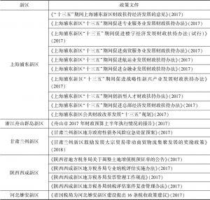 表2-1 部分新区财税政策支持情况