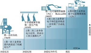 图1 工业4.0断代史示意