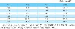 表3 代表性年份全球汽车年产量