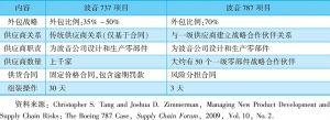 表4 波音737飞机与787飞机供应链特征比较