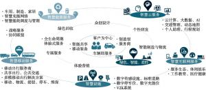 图8 出行作为服务(Mobility as a Service)