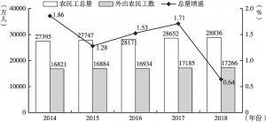 图5 2014~2018年农民工总量、外出农民工数及总量增长率