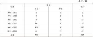 表1 韩国有关孟子研究的学位论文(1968~2018年)