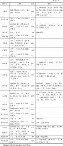 表1 嘉庆朝云南绿营武职与兵数分府统计