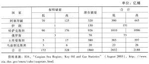 表1 里海地区各国石油储量