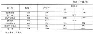 表2 里海地区石油产量