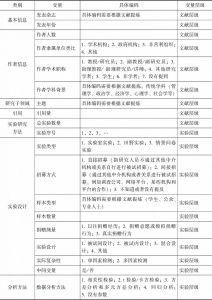 表1 变量信息及具体编码