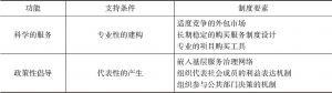 表1 社会工作服务机构的功能、支持条件与制度要素