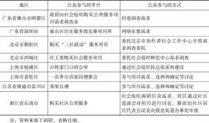 表2 政府购买社会组织服务中公民参与的案例