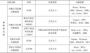 表6-1 变量定义及说明