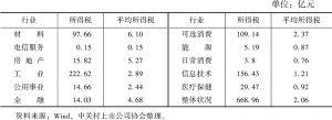 表8 2018年中关村上市公司行业所得税情况