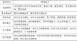 表4-1 评估项目与评估因子情况