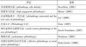 表5-1 公益创投文献界定及来源