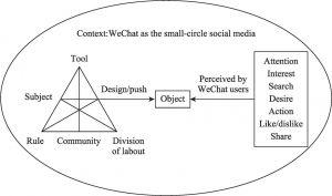Figure 10 Theoretical Framework