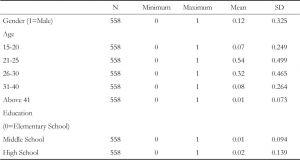 Table 8 Descriptive Statistics