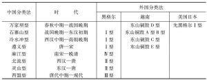 表4-3 中外铜鼓分类表