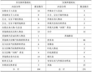 表1 王桐龄《中国民族史》附表分类