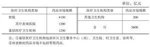 表17 2010年医疗卫生机构药品市场
