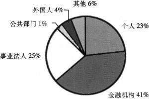 图1-3 日本公司股份分布情况
