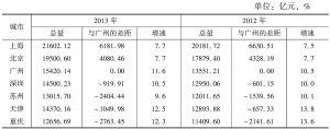 表1 七城市地区生产总值(GDP)比较
