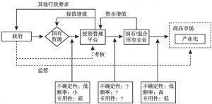"""图1 """"大国有资产""""思路下国有资产监管与运行系统及其交易费用分析"""
