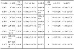 表12 2014年中国各高校管理学顶尖学科专业(六星级学科专业)