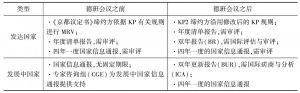 表1 发达国家与发展中国家MRV的进展及比较