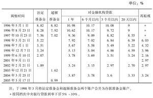 表5-3 中央银行基准利率一览表