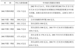 表5-29 外汇占款与中央银行票据发行情况