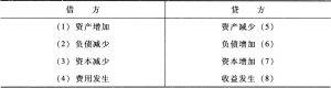 表4-1 复式簿记八要素