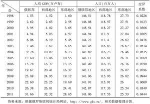 表6-2 俄罗斯人均国内生产总值变异系数