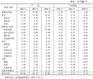 表4 世界主要国家和地区石油产量预测表