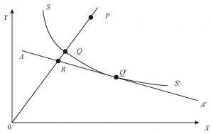 图5-5 法雷尔(Farrell)效率概念示意