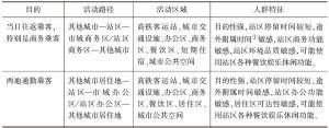 表2-2 交通目的人流活动特征