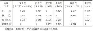 表6-1 各种运输方式服务属性