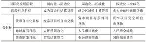 表1-2 人民币国际化不同发展阶段的预期目标