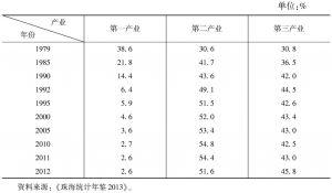 表4-5 珠海市主要年份产业结构发展情况