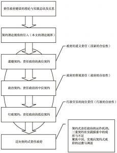 图1-1 研究思路解析