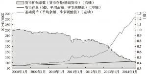 图3-5 基础货币、货币存量与货币扩张系数的变化
