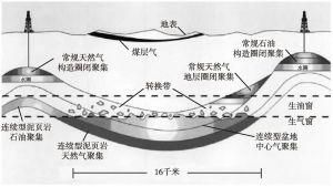 图17-1 页岩气所处地质层示意