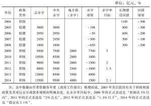 表1 2004~2014年中国财政政策类型与判定指标