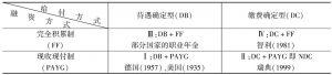 表1 养老金制度的分类
