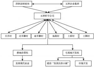 """图2 """"山西天泽现代农业示范园""""建设示意"""