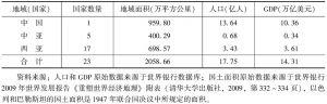 表1 中国—中亚—西亚经济走廊概况