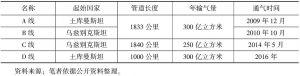 表2 中国—中亚天然气管道建设情况
