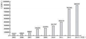 图1 2005~2013年中国对中亚5国的直接投资存量情况