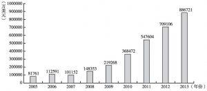 图2 2005~2013年中国对西亚国家的直接投资存量情况