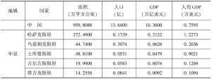 表4 中国—中亚—西亚经济走廊相关国家2014年发展情况