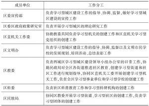 表3 学习型城区建设领导小组成员单位工作分工